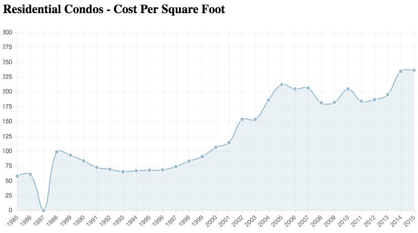Condo Prices in Portland,ME